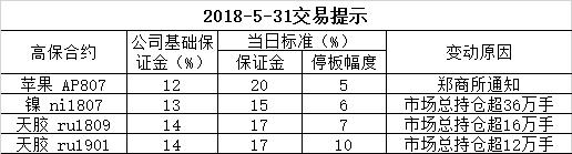 2018-5-31交易提示