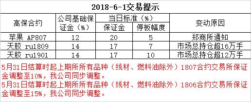 2018-6-1交易提示