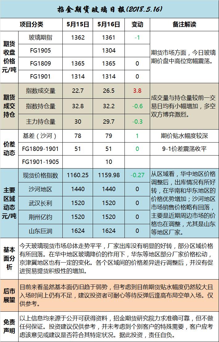 招金期货玻璃日评(20180516)