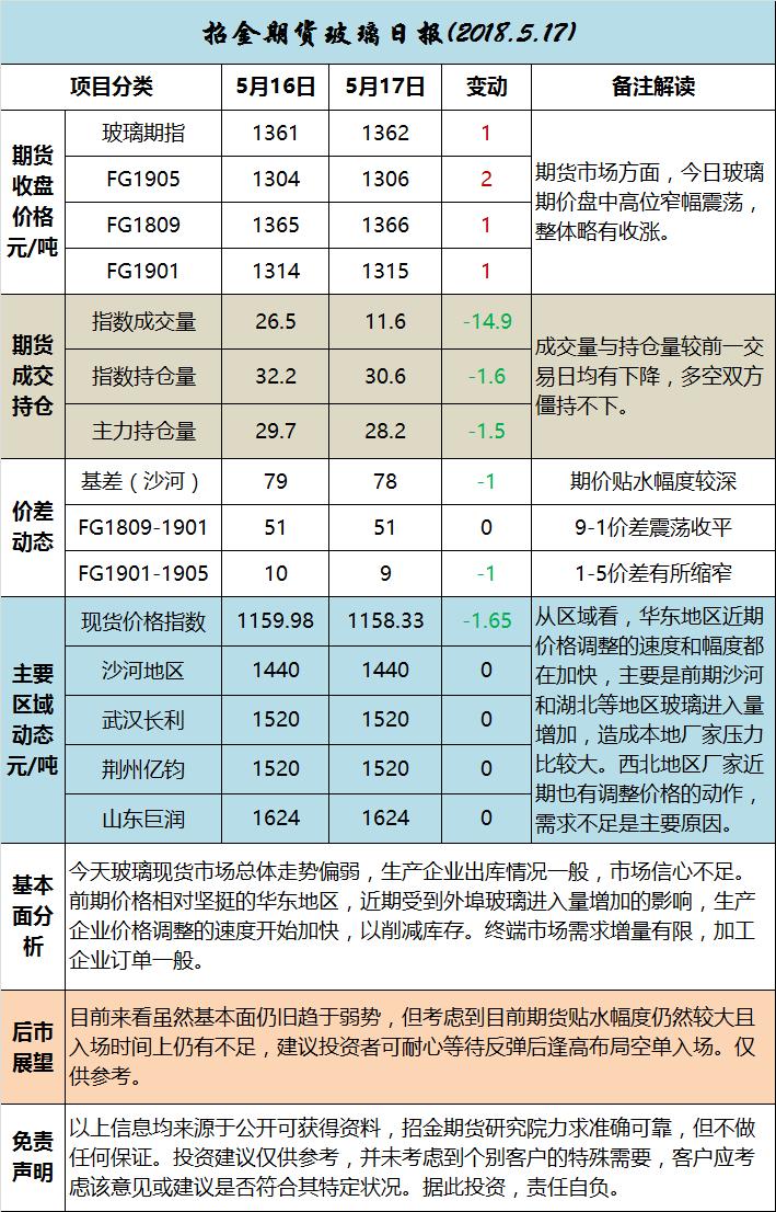 招金期货玻璃日评(20180517)