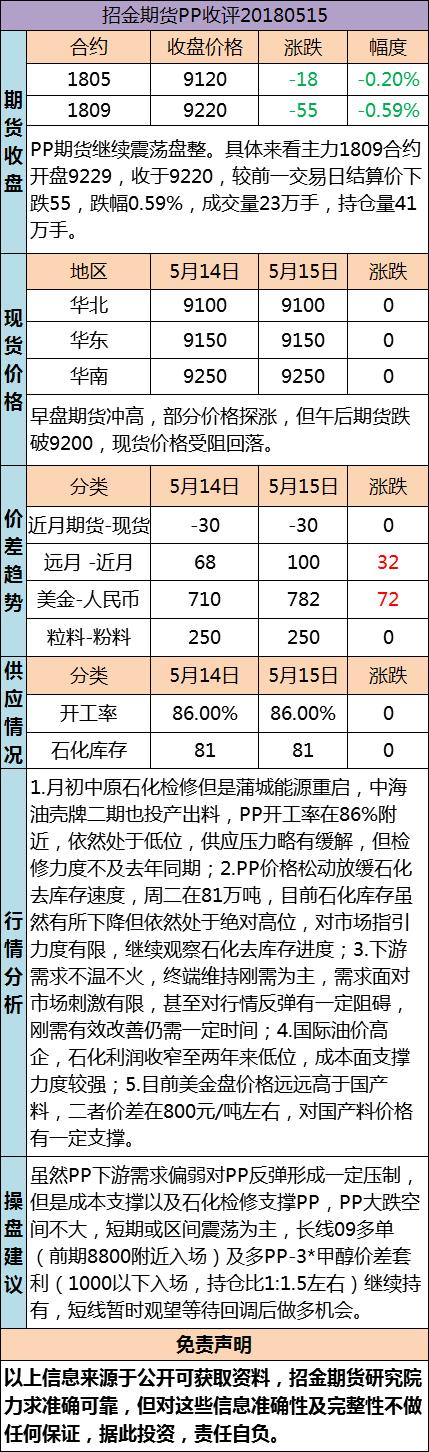 招金期货PP日评(20180515)
