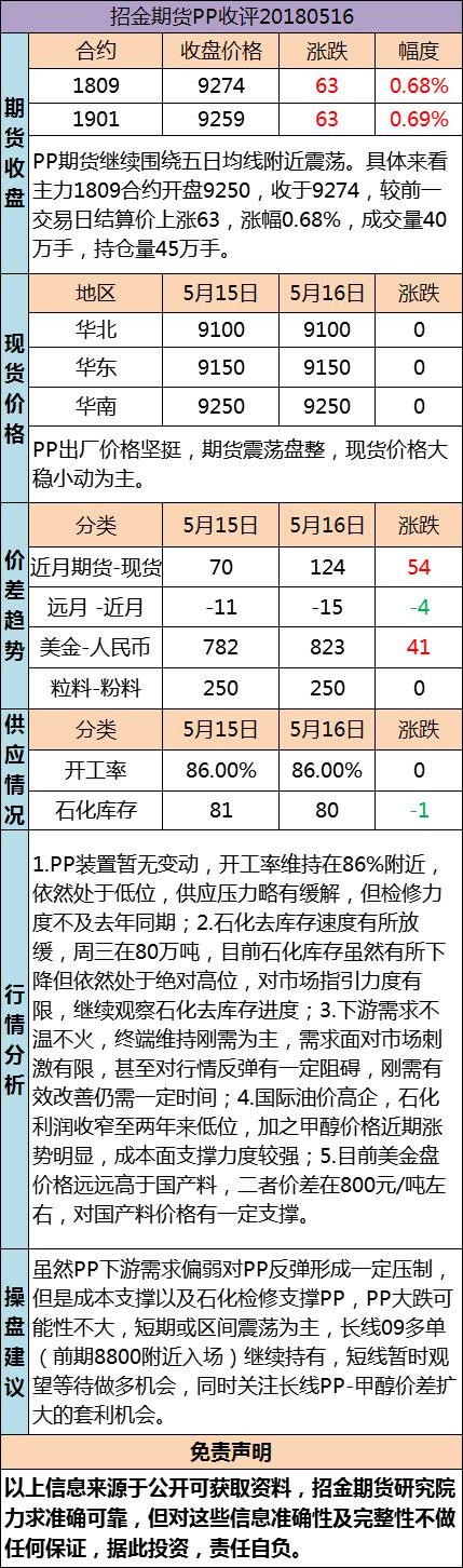 招金期货PP日评(20180516)