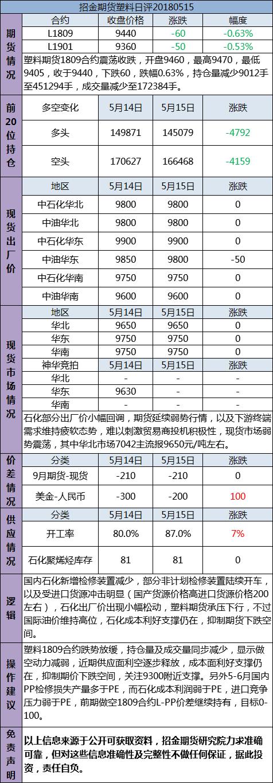 招金期货塑料日评(20180515)