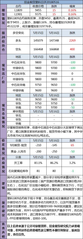 招金期货塑料日评(20180516)