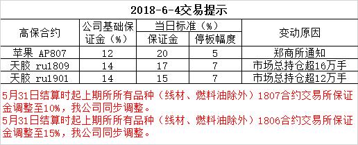 2018-6-4交易提示