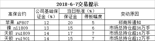 2018-6-7交易提示