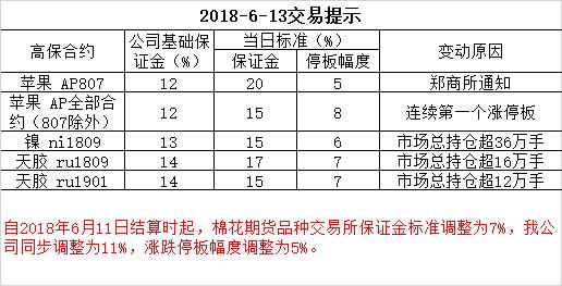 2018-6-13交易提示
