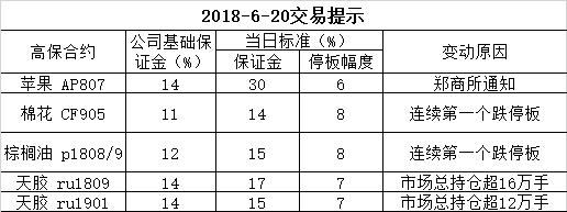2018-6-20交易提示