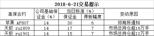 2018-6-21交易提示