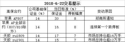2018-6-22交易提示