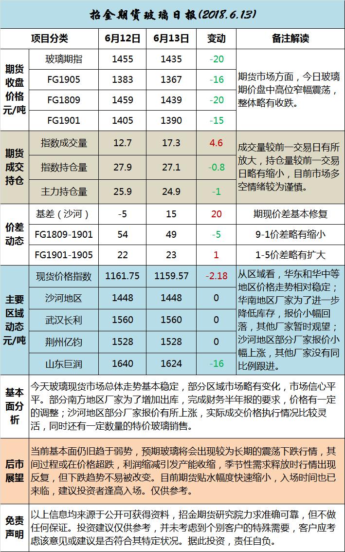 招金期货玻璃日评 (20180613)