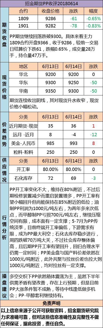 招金期货PP日评(20180614)