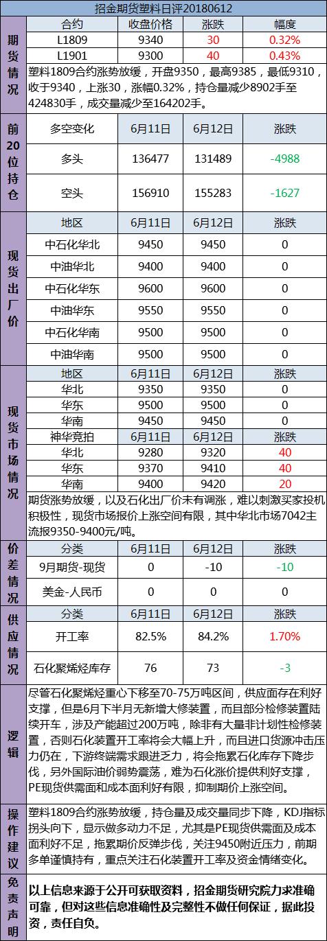 招金期货塑料日评(20180612)