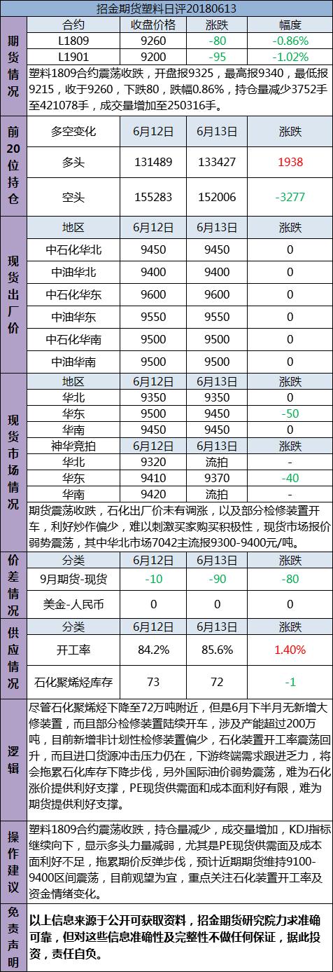 招金期货塑料日评(20180613)