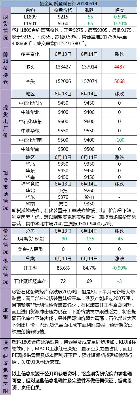 招金期货塑料日评(20180614)