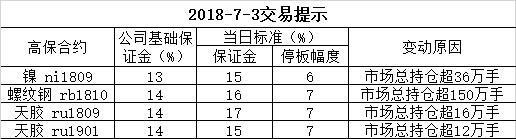 2018-7-3交易提示
