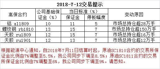 2018-7-12交易提示