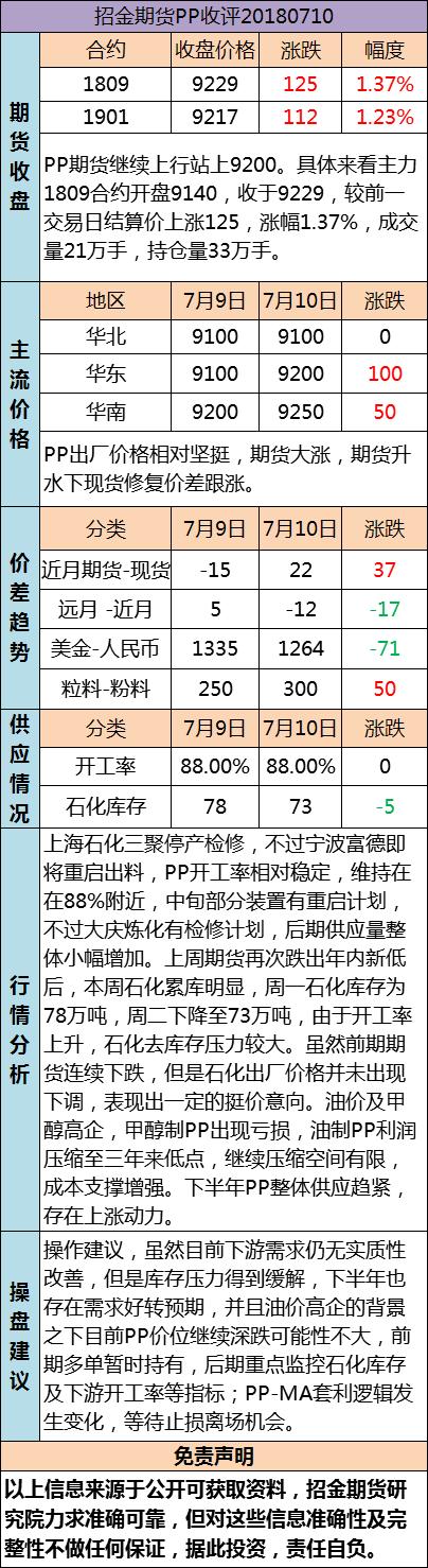 招金期货PP日评(20180710)
