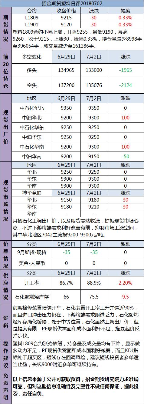招金期货塑料日评(20180702)
