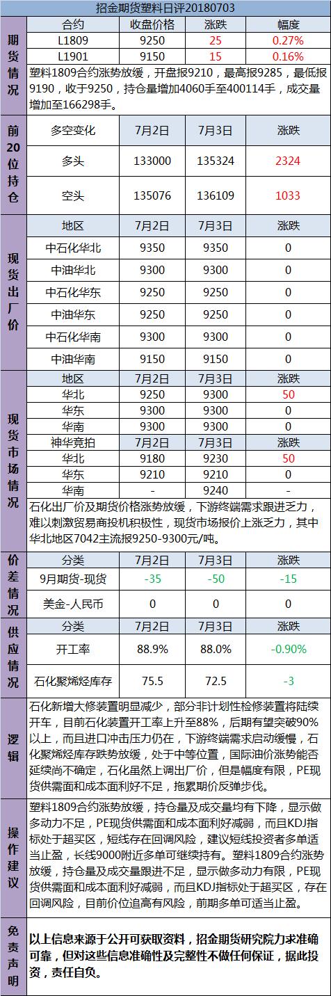 招金期货塑料日评(20180703)