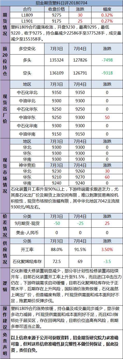 招金期货塑料日评(20180704)