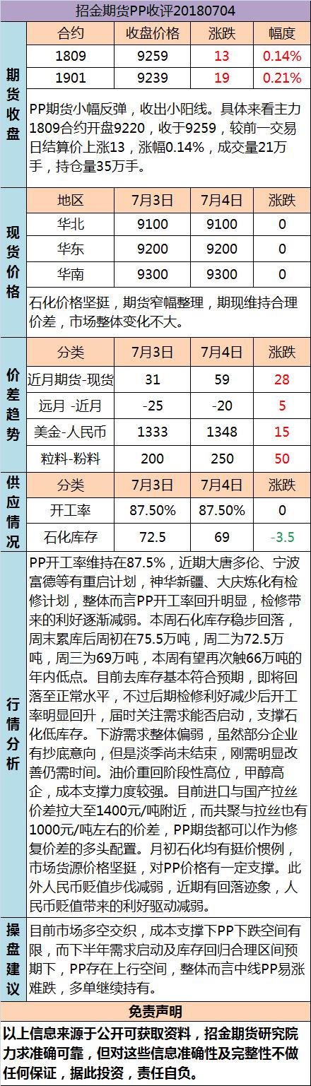 招金期货PP日评(20180704)
