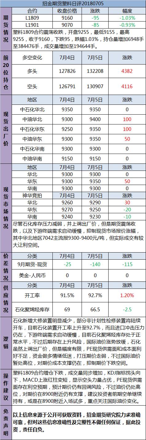 招金期货塑料日评(20180705)