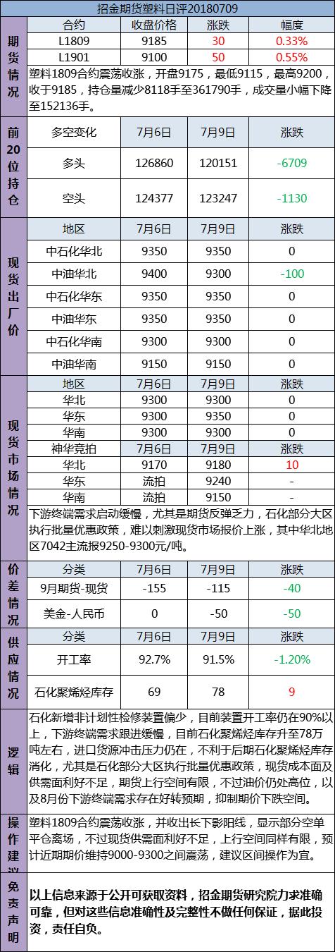 招金期货塑料日评(20180709)