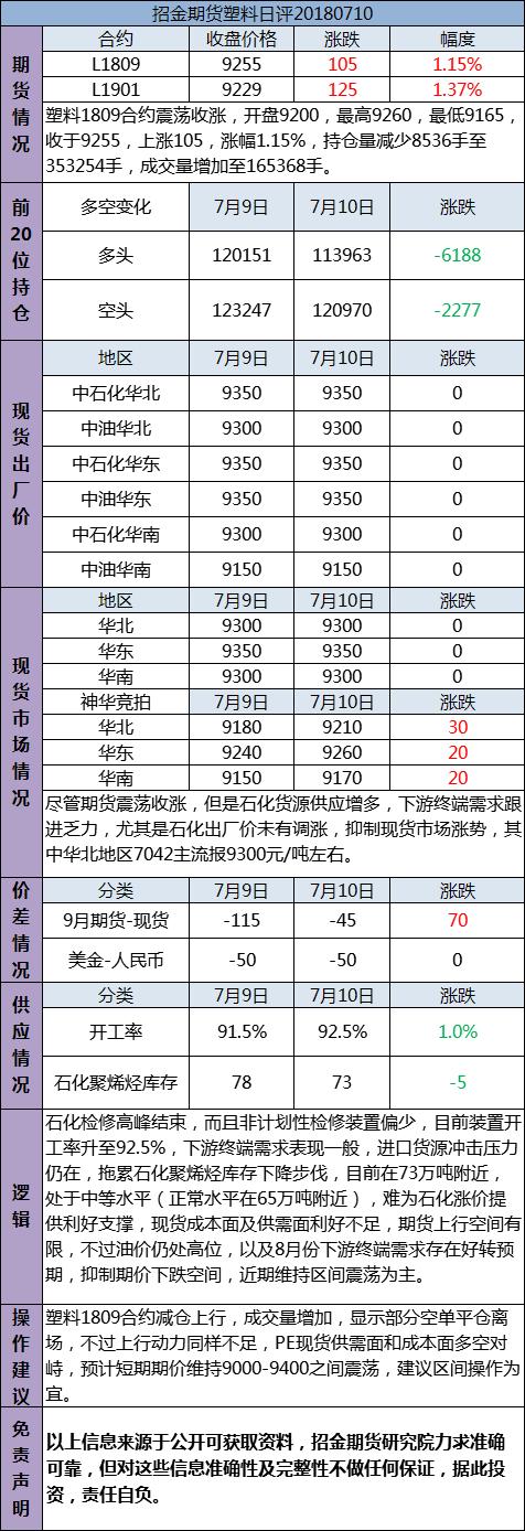 招金期货塑料日评(20180710)