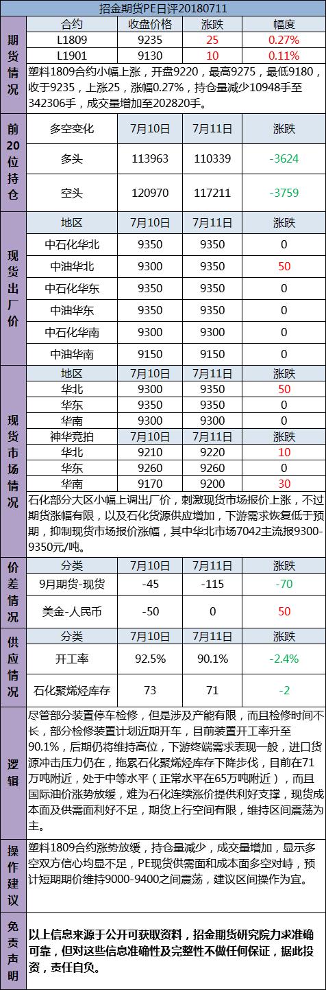 招金期货PE日评(20180711)