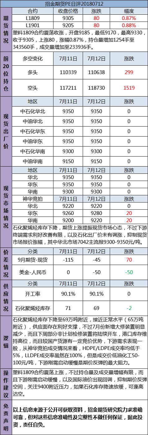 招金期货PE日评(20180712)