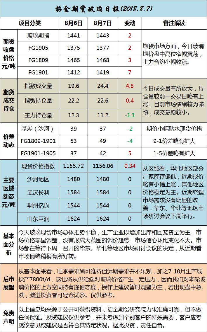 招金期货玻璃日评(20180807)