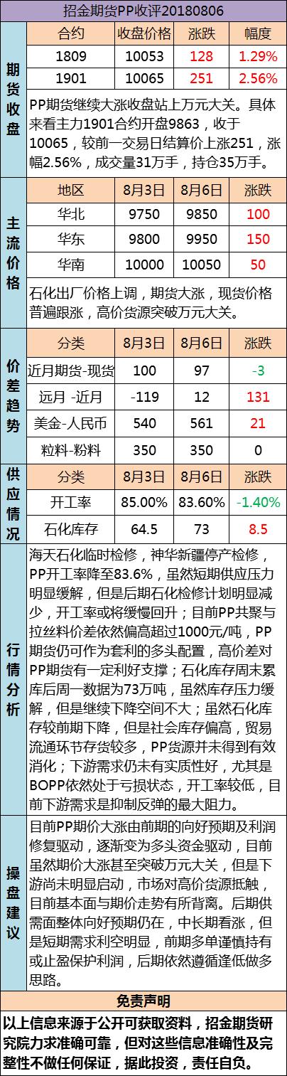 招金期货PP日评(20180806)