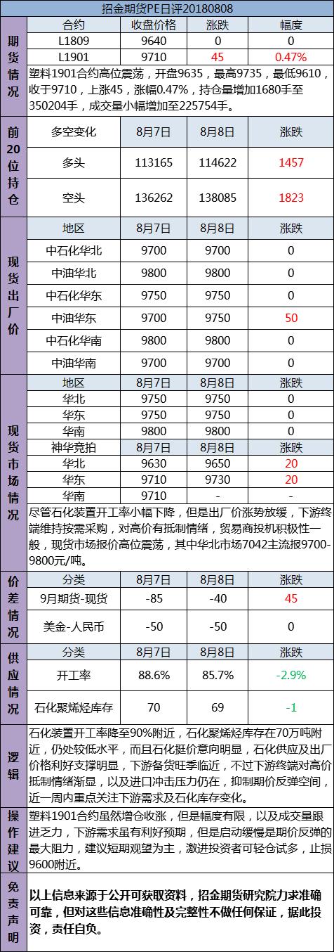 招金期货PE日评(20180808)