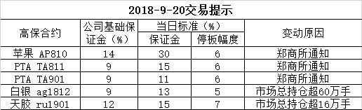 2018-9-20交易提示