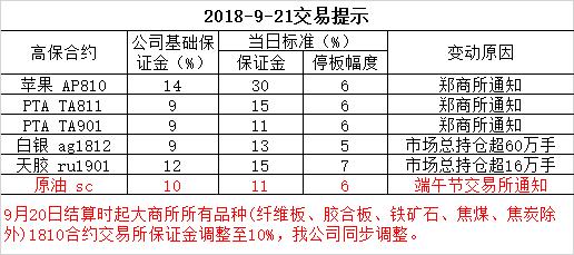 2018-9-21交易提示