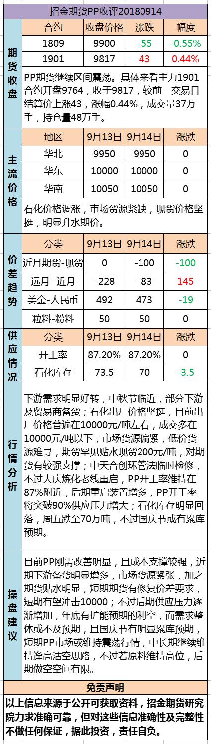 招金期货PP日评(20180914)