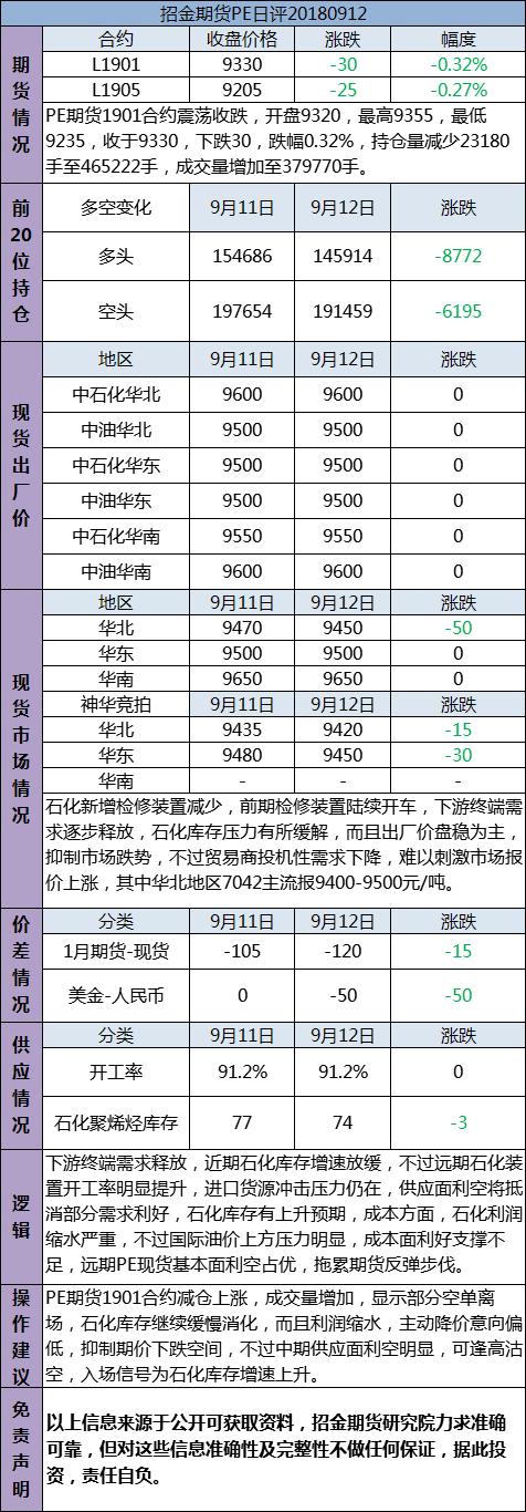 招金期货PE日评(20180912)