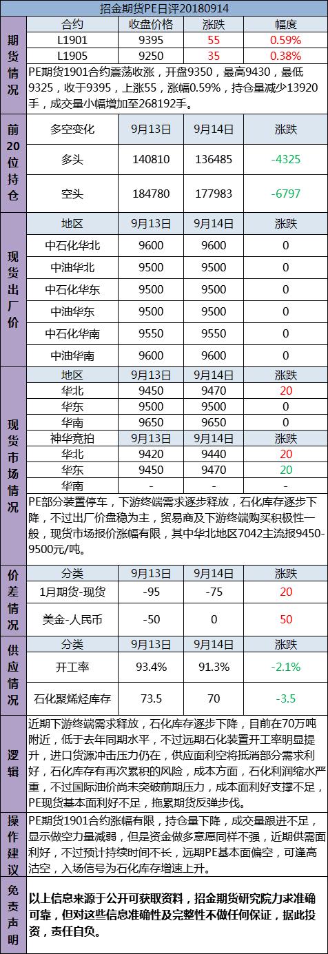 招金期货PE日评(20180914)