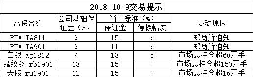 2018-10-9交易提示