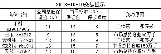 2018-10-10交易提示