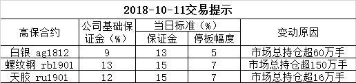 2018-10-11交易提示
