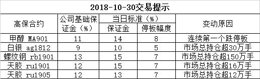 2018-10-30交易提示