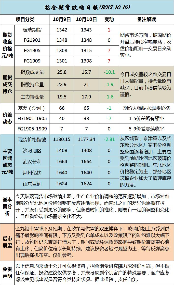 招金期货玻璃日评(20181010)