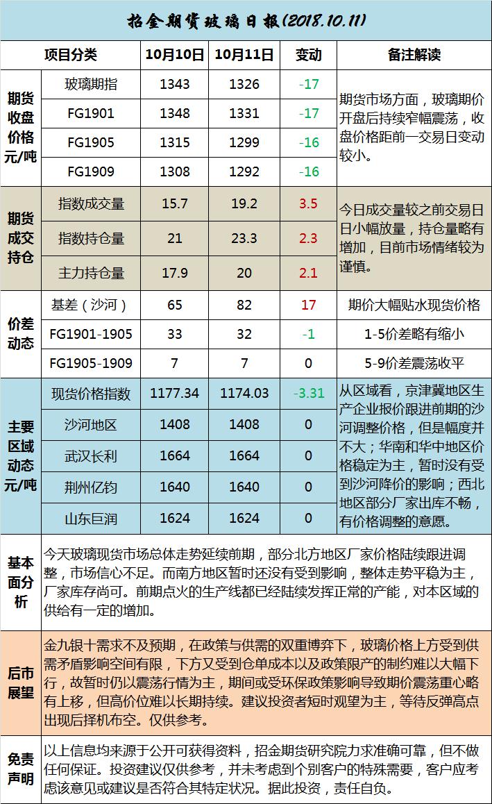 招金期货玻璃日评(20181011)