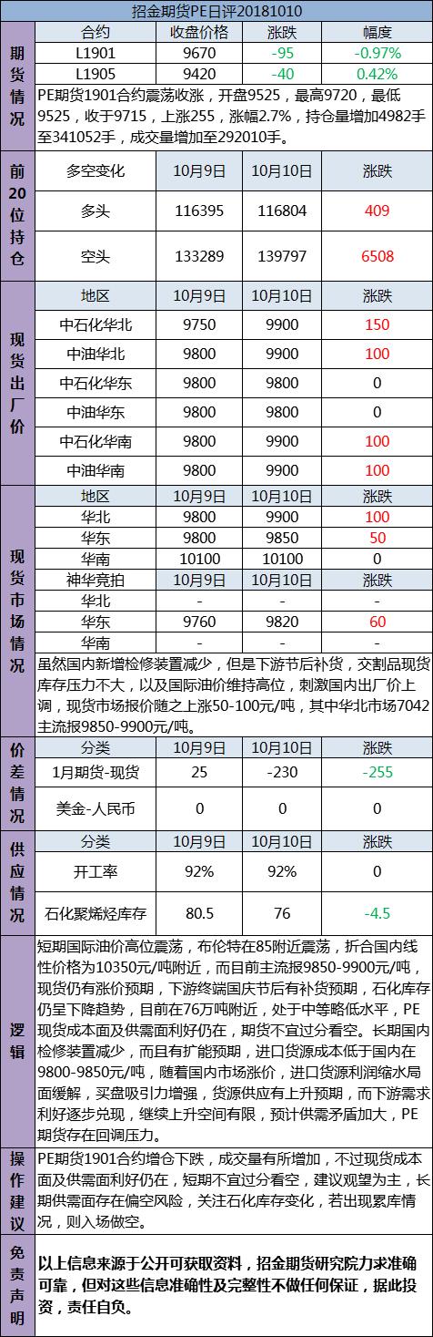 招金期货PE日评(20181010)