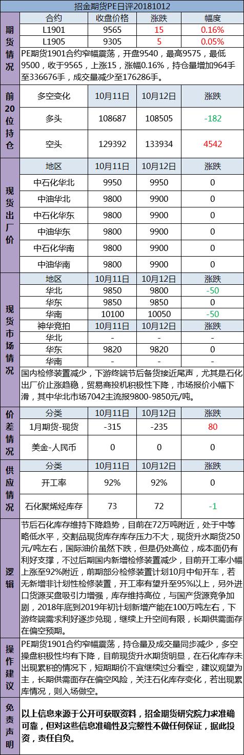 招金期货PE日评(20181012)