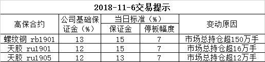 2018-11-6交易提示