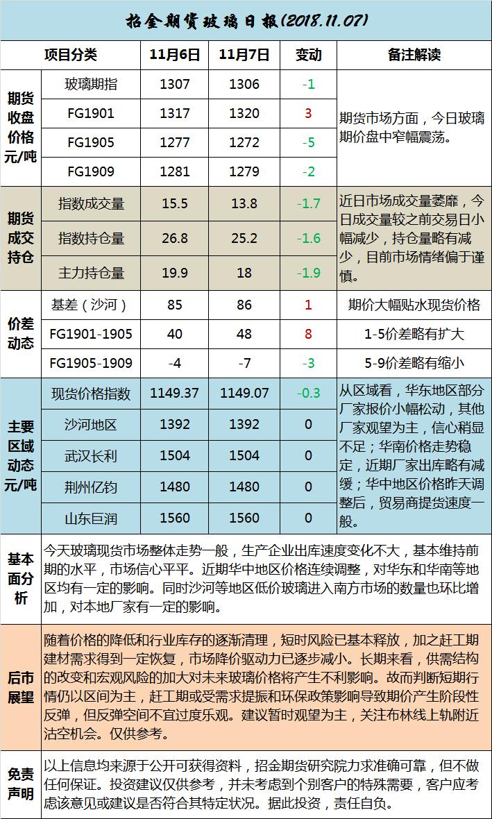 招金期货玻璃日评(20181107)