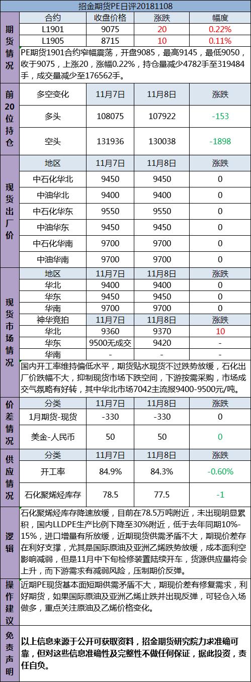 招金期货PE日评(20181108)